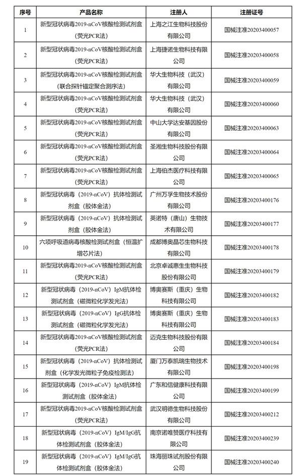 国家药监局应急审批新型冠状病毒检测产品_副本.jpg